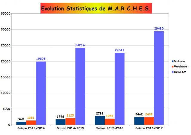 Evolution stats marches